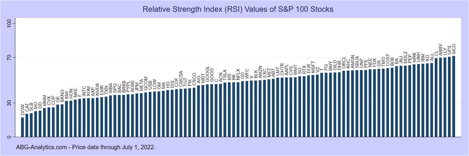 Bar Chart of Relative Strength Index (RSI) values for S&P 100 stocks