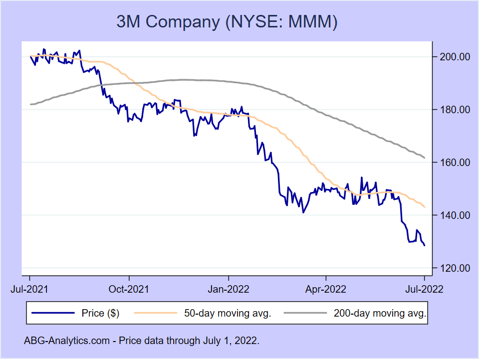 Stock price chart for 3M Company (NYSE:MMM) showing price (daily), 50-day moving average, and 200-day moving average.