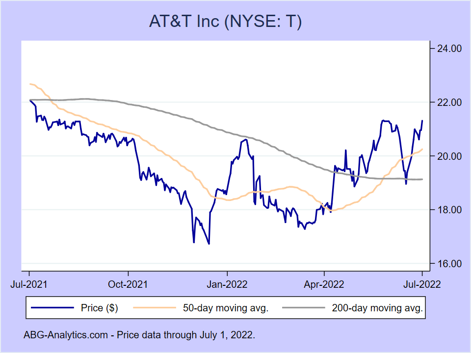 Stock price chart for AT&T Inc (NYSE:T) showing price (daily), 50-day moving average, and 200-day moving average.