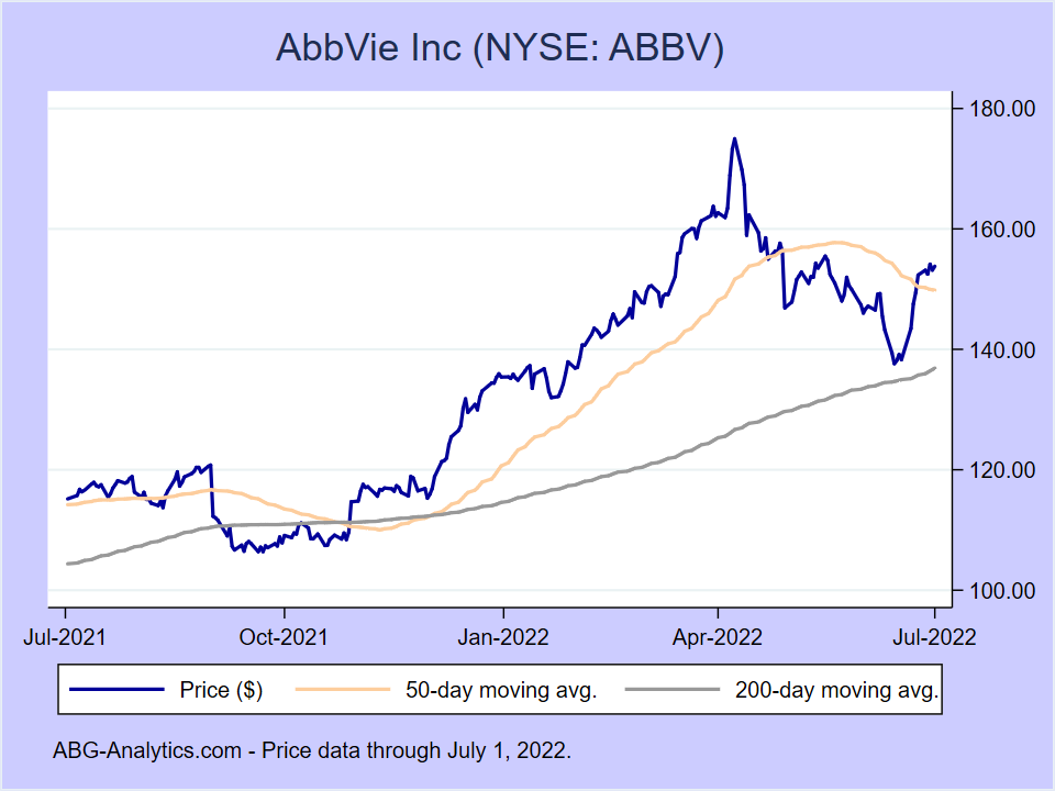 Stock price chart for AbbVie Inc (NYSE:ABBV) showing price (daily), 50-day moving average, and 200-day moving average.