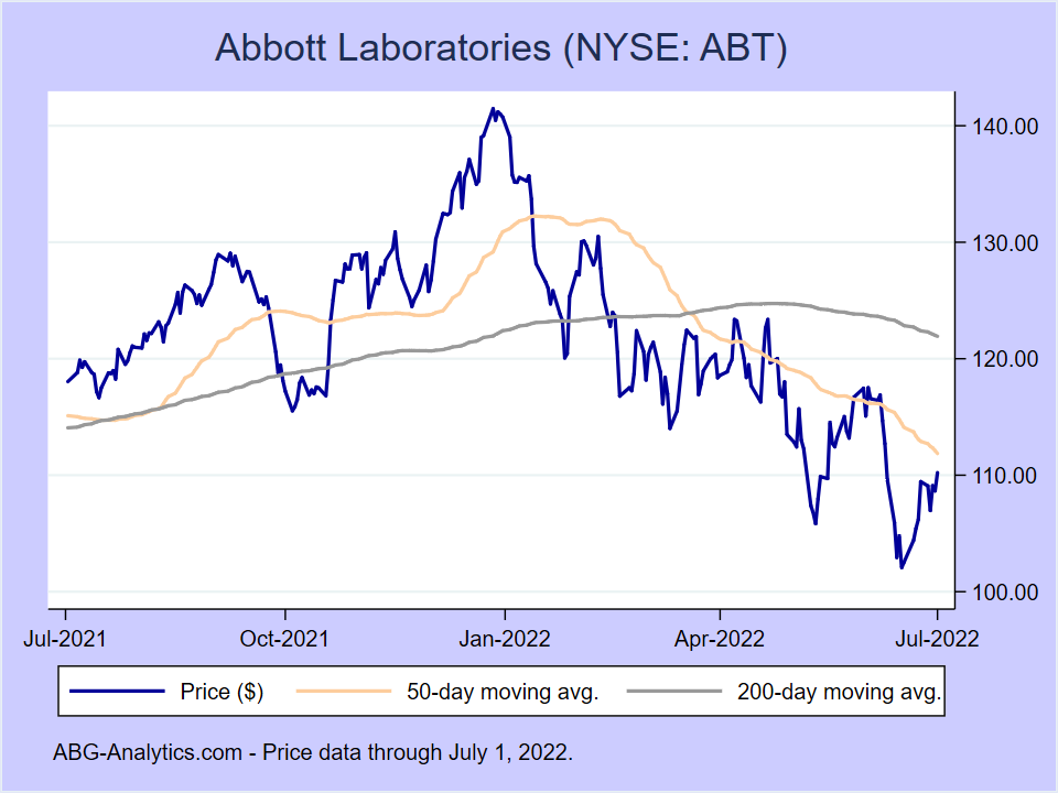 Stock price chart for Abbott Laboratories (NYSE:ABT) showing price (daily), 50-day moving average, and 200-day moving average.