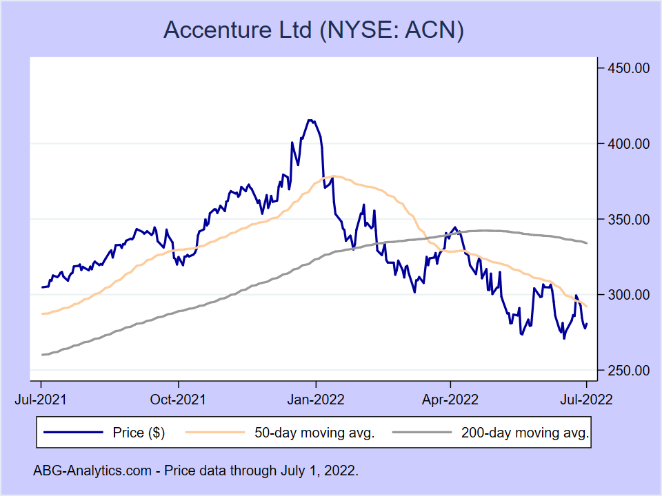 Stock price chart for Accenture Ltd (NYSE:ACN) showing price (daily), 50-day moving average, and 200-day moving average.
