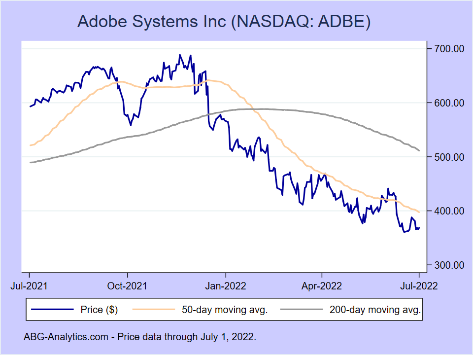 Stock price chart for Adobe Systems Inc (NASDAQ:ADBE) showing price (daily), 50-day moving average, and 200-day moving average.