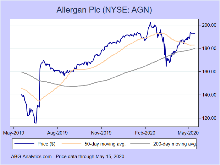 Stock price chart for Allergan Plc (NYSE: AGN) showing price (daily), 50-day moving average, and 200-day moving average.  Data updated through 11/15/2019.