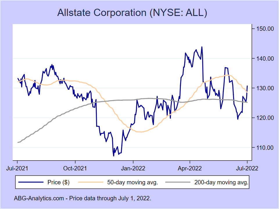 Stock price chart for Allstate Corporation (NYSE:ALL) showing price (daily), 50-day moving average, and 200-day moving average.