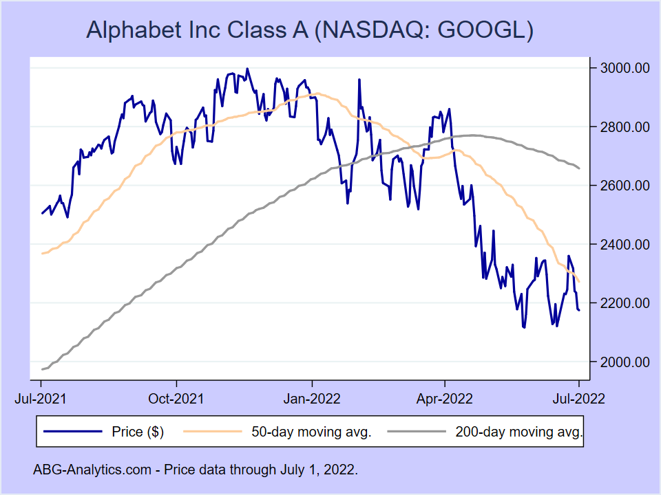 Stock price chart for Alphabet Inc Class A (NASDAQ:GOOGL) showing price (daily), 50-day moving average, and 200-day moving average.