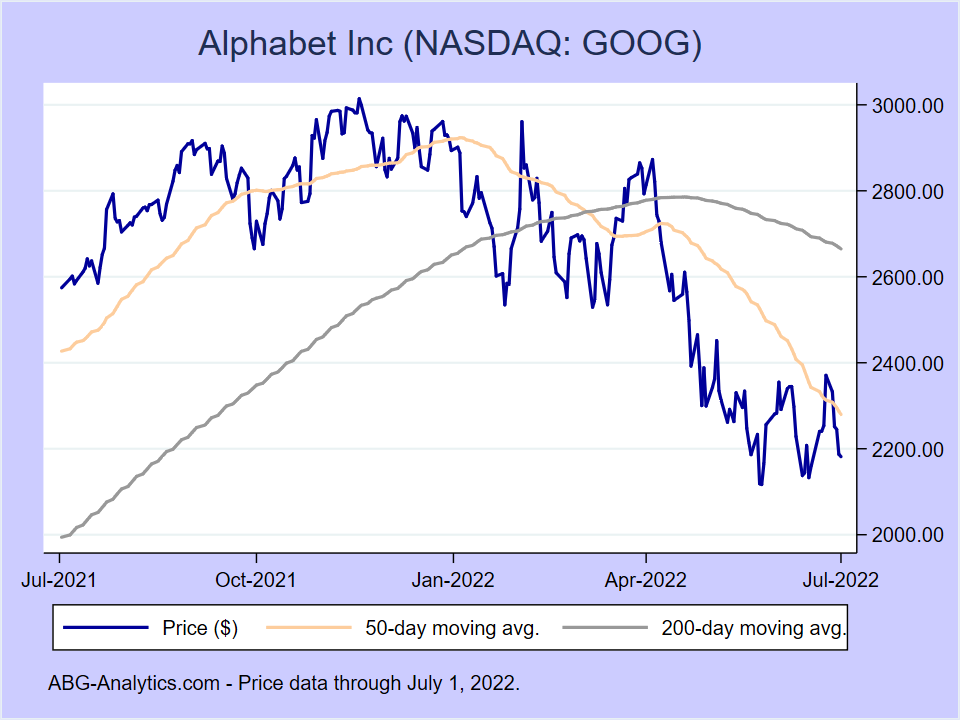 Stock price chart for Alphabet Inc (NASDAQ:GOOG) showing price (daily), 50-day moving average, and 200-day moving average.
