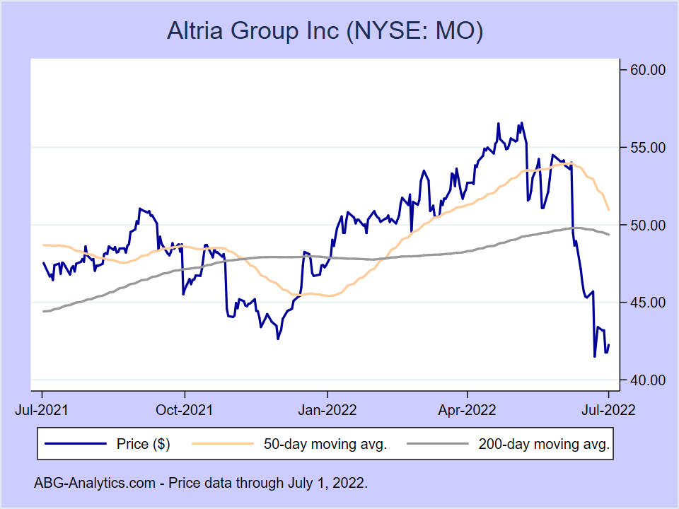 Stock price chart for Altria Group Inc (NYSE:MO) showing price (daily), 50-day moving average, and 200-day moving average.