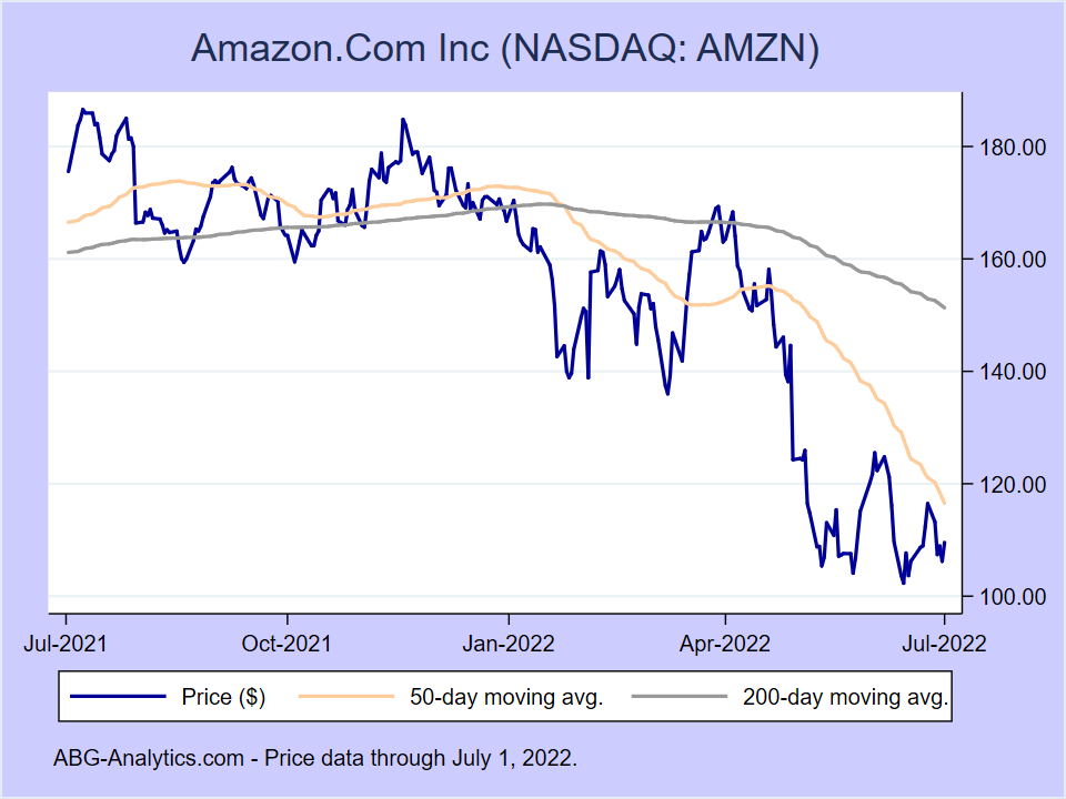 Stock price chart for Amazon.Com Inc (NASDAQ:AMZN) showing price (daily), 50-day moving average, and 200-day moving average.