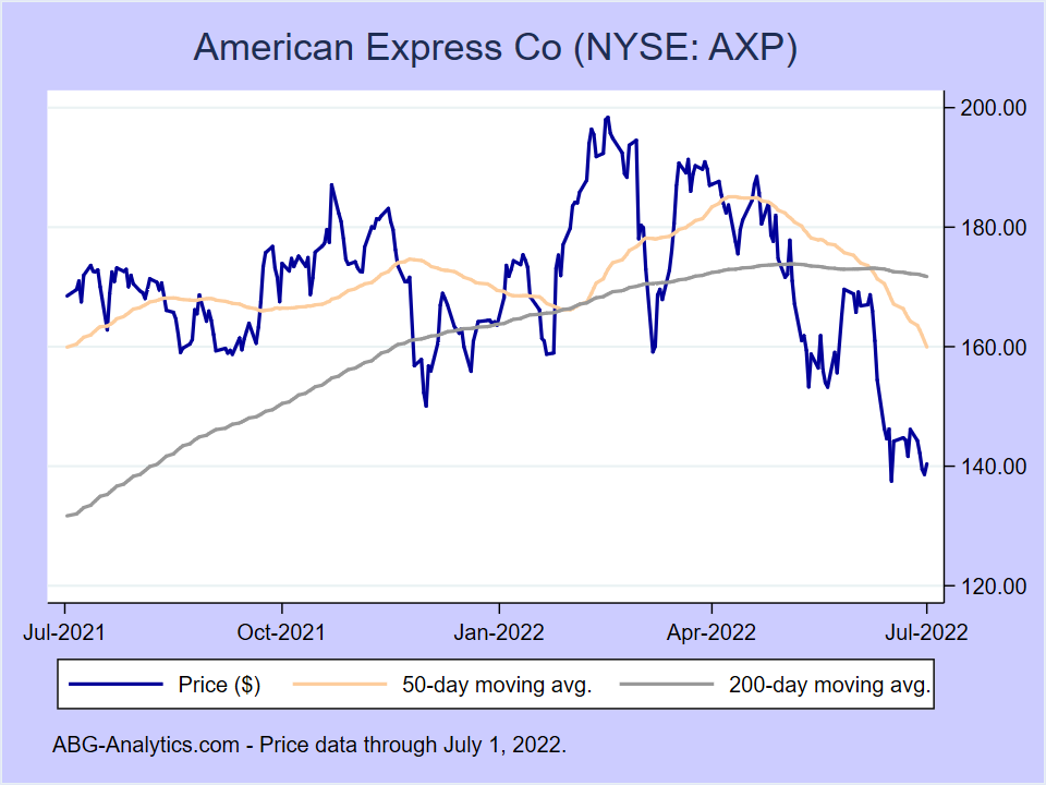 Stock price chart for American Express Co (NYSE:AXP) showing price (daily), 50-day moving average, and 200-day moving average.