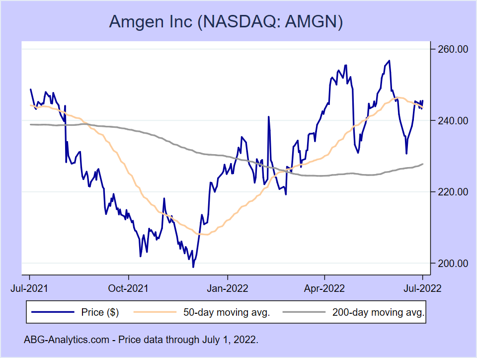 Stock price chart for Amgen Inc (NASDAQ:AMGN) showing price (daily), 50-day moving average, and 200-day moving average.