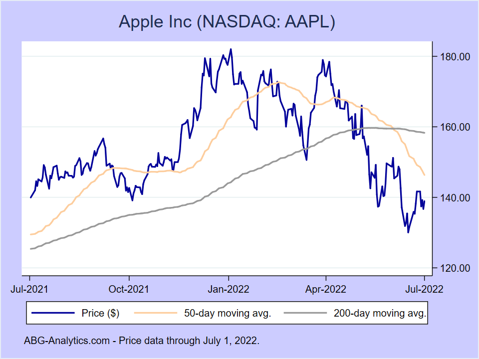Stock price chart for Apple Inc (NASDAQ:AAPL) showing price (daily), 50-day moving average, and 200-day moving average.