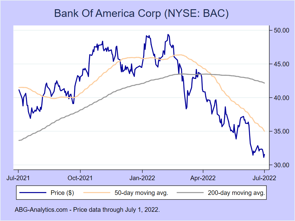 Stock price chart for Bank Of America Corp (NYSE:BAC) showing price (daily), 50-day moving average, and 200-day moving average.