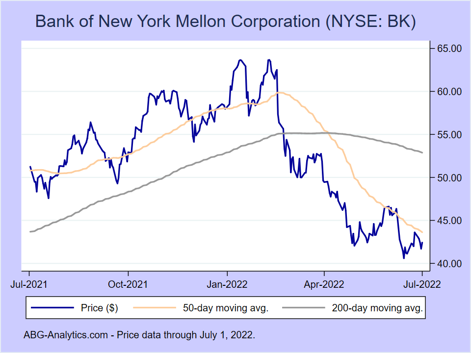 Stock price chart for Bank of New York Mellon Corporation (NYSE:BK) showing price (daily), 50-day moving average, and 200-day moving average.