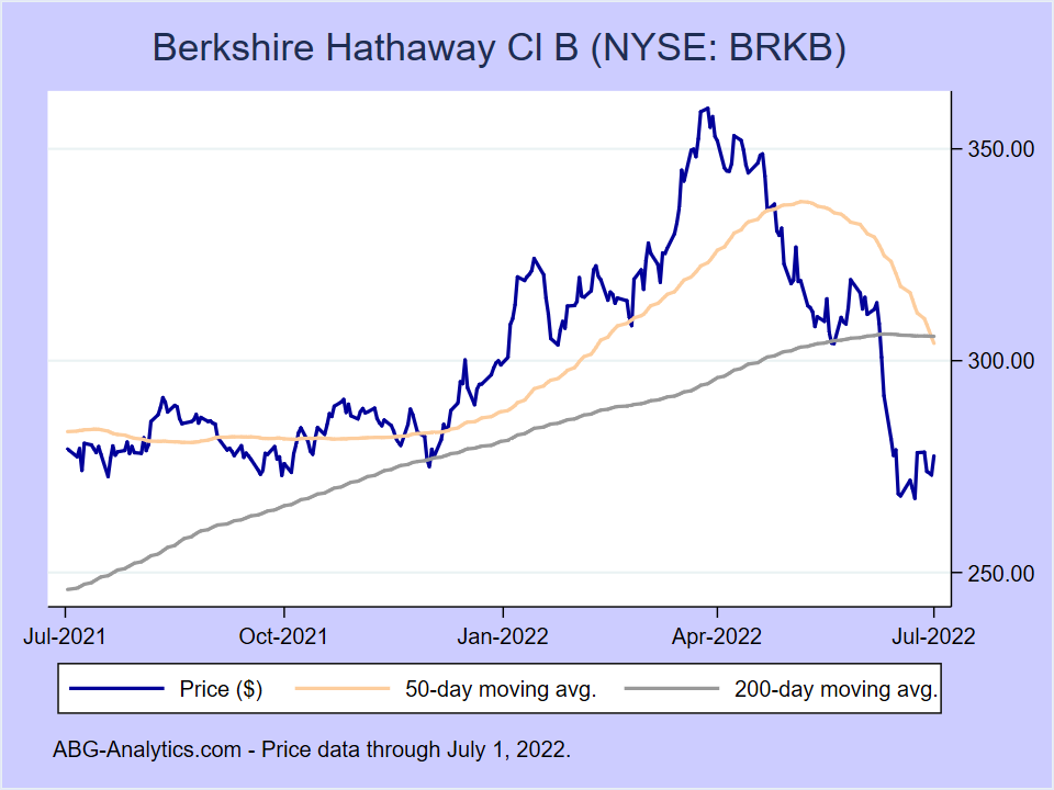 Stock price chart for Berkshire Hathaway Cl B (NYSE:BRKB) showing price (daily), 50-day moving average, and 200-day moving average.