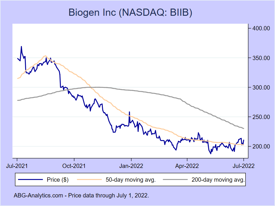 Stock price chart for Biogen Inc (NASDAQ:BIIB) showing price (daily), 50-day moving average, and 200-day moving average.