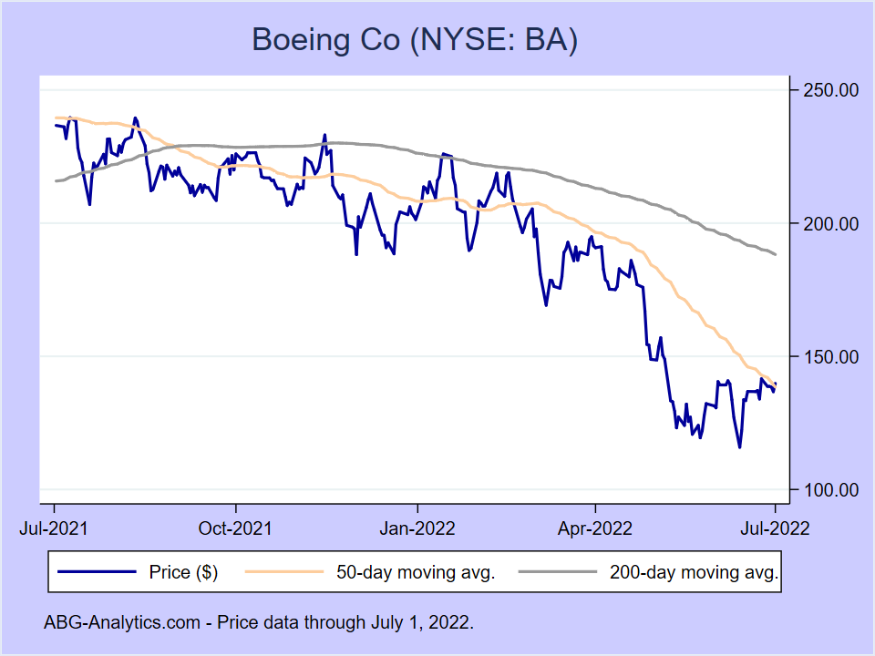Stock price chart for Boeing Co (NYSE:BA) showing price (daily), 50-day moving average, and 200-day moving average.