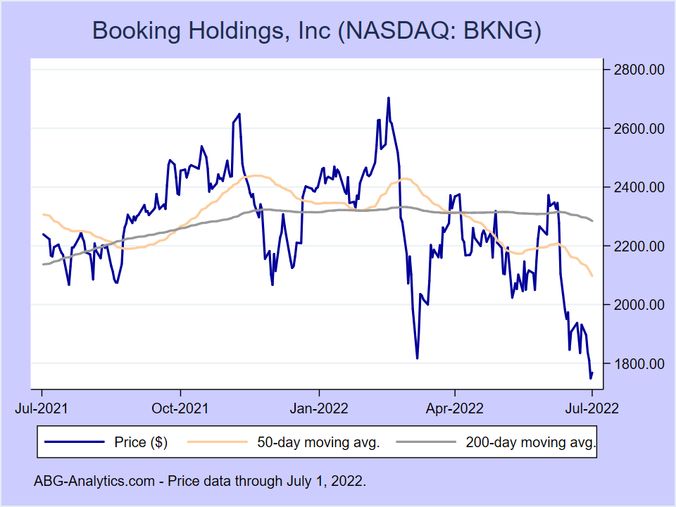 Stock price chart for Booking Holdings, Inc (NASDAQ:BKNG) showing price (daily), 50-day moving average, and 200-day moving average.
