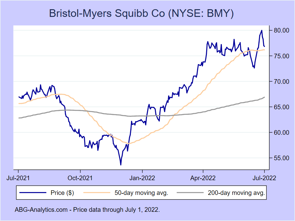 Stock price chart for Bristol-Myers Squibb Co (NYSE: BMY) showing price (daily), 50-day moving average, and 200-day moving average.  Data updated through 07/02/2020.
