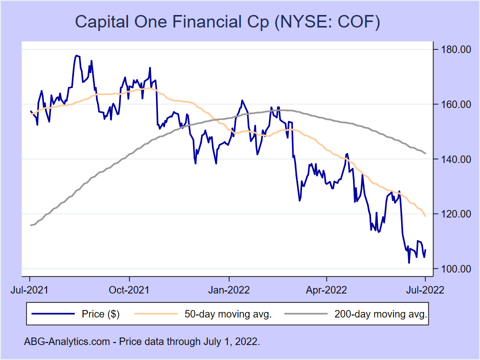 Stock price chart for Capital One Financial Cp (NYSE:COF) showing price (daily), 50-day moving average, and 200-day moving average.
