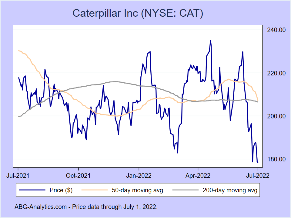 Stock price chart for Caterpillar Inc (NYSE:CAT) showing price (daily), 50-day moving average, and 200-day moving average.