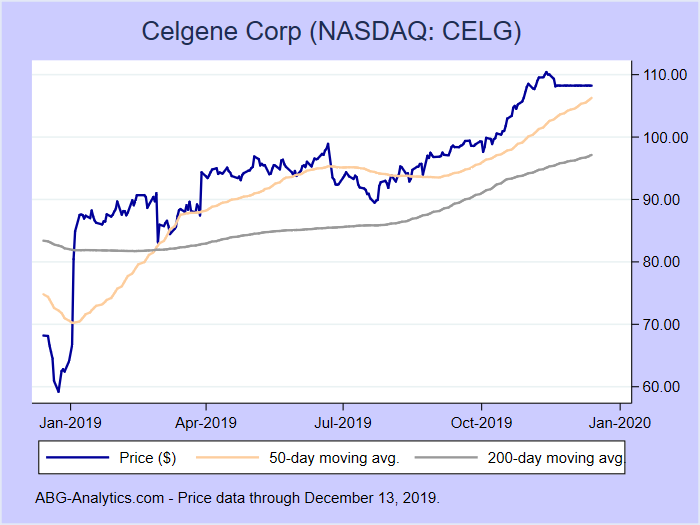 Stock price chart for Celgene Corp (NASDAQ: CELG) showing price (daily), 50-day moving average, and 200-day moving average.  Data updated through 12/13/2019.
