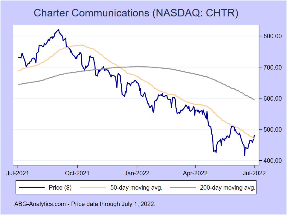 Stock price chart for Charter Communications (NASDAQ:CHTR) showing price (daily), 50-day moving average, and 200-day moving average.