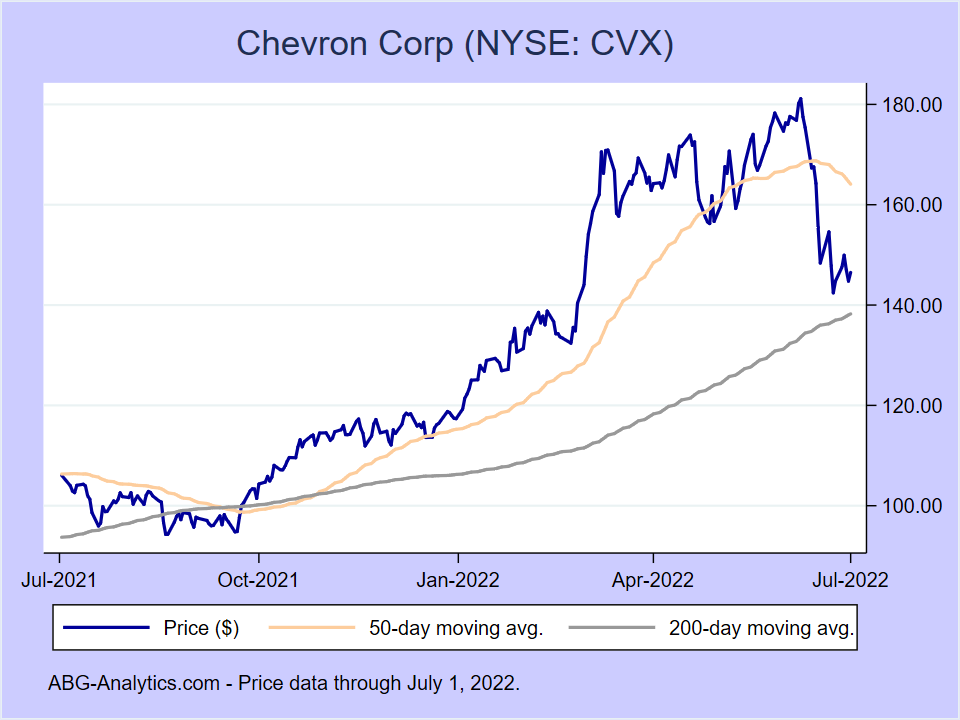 Stock price chart for Chevron Corp (NYSE:CVX) showing price (daily), 50-day moving average, and 200-day moving average.