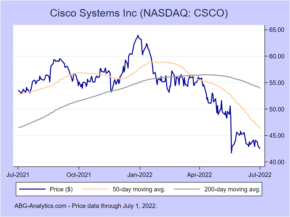 Stock price chart for Cisco Systems Inc (NASDAQ:CSCO) showing price (daily), 50-day moving average, and 200-day moving average.