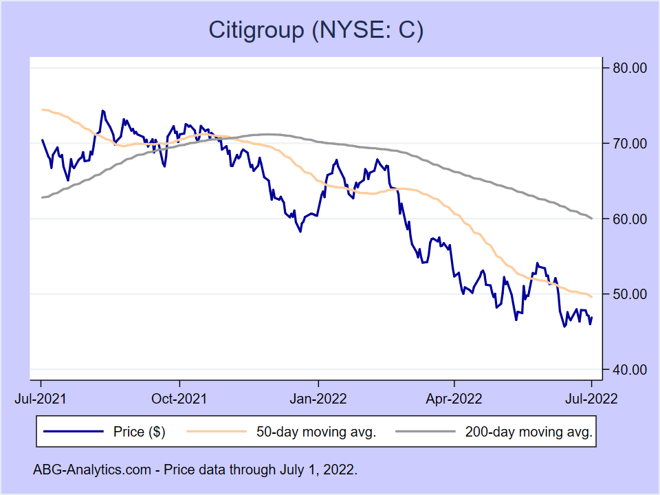 Stock price chart for Citigroup (NYSE:C) showing price (daily), 50-day moving average, and 200-day moving average.