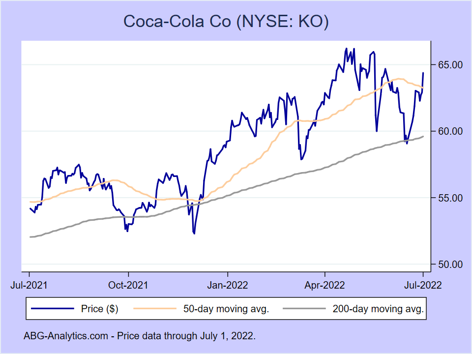 Stock price chart for Coca-Cola Co (NYSE:KO) showing price (daily), 50-day moving average, and 200-day moving average.