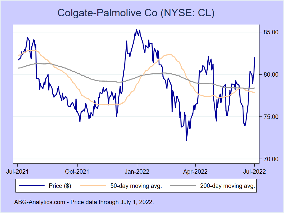 Stock price chart for Colgate-Palmolive Co (NYSE:CL) showing price (daily), 50-day moving average, and 200-day moving average.