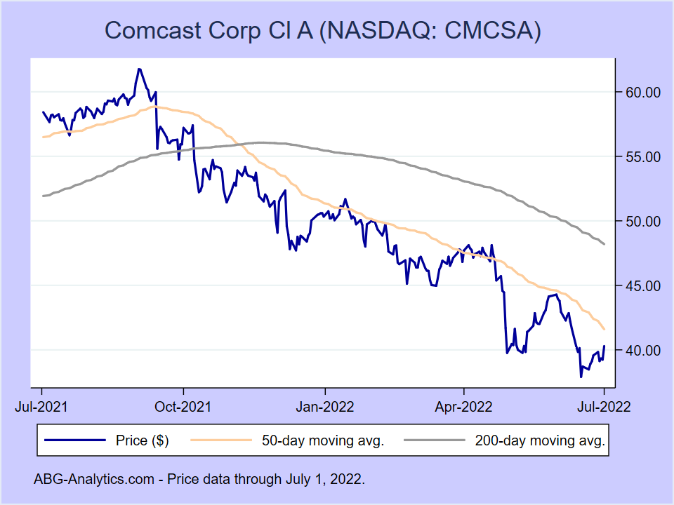 Stock price chart for Comcast Corp Cl A (NASDAQ:CMCSA) showing price (daily), 50-day moving average, and 200-day moving average.
