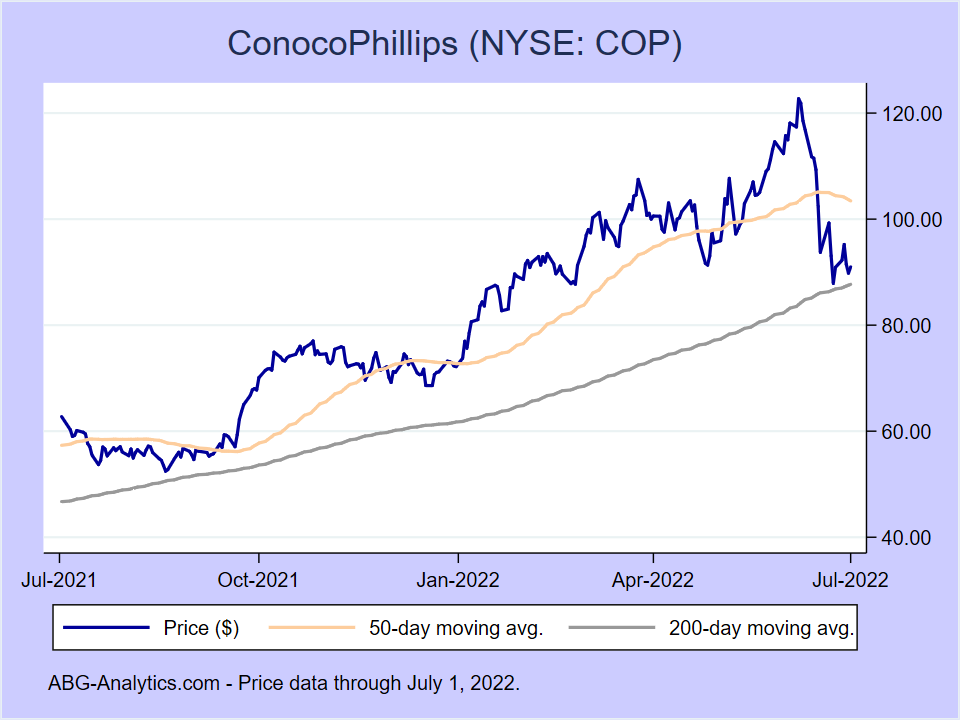 Stock price chart for ConocoPhillips (NYSE:COP) showing price (daily), 50-day moving average, and 200-day moving average.