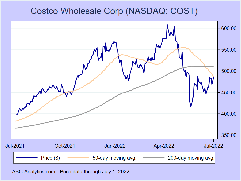 Stock price chart for Costco Wholesale Corp (NASDAQ:COST) showing price (daily), 50-day moving average, and 200-day moving average.