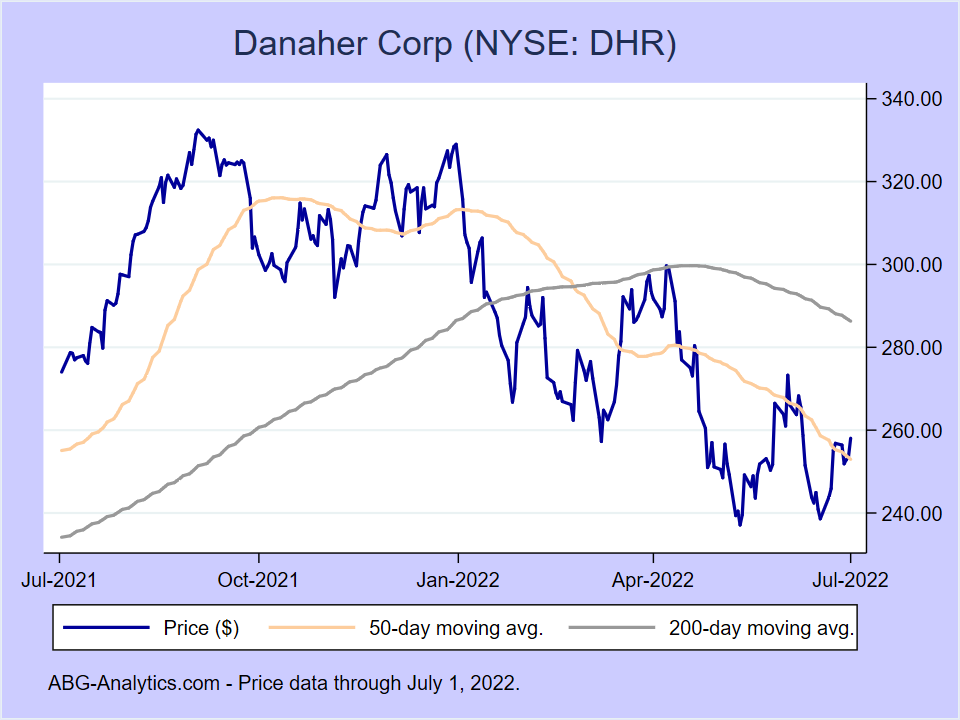 Stock price chart for Danaher Corp (NYSE:DHR) showing price (daily), 50-day moving average, and 200-day moving average.