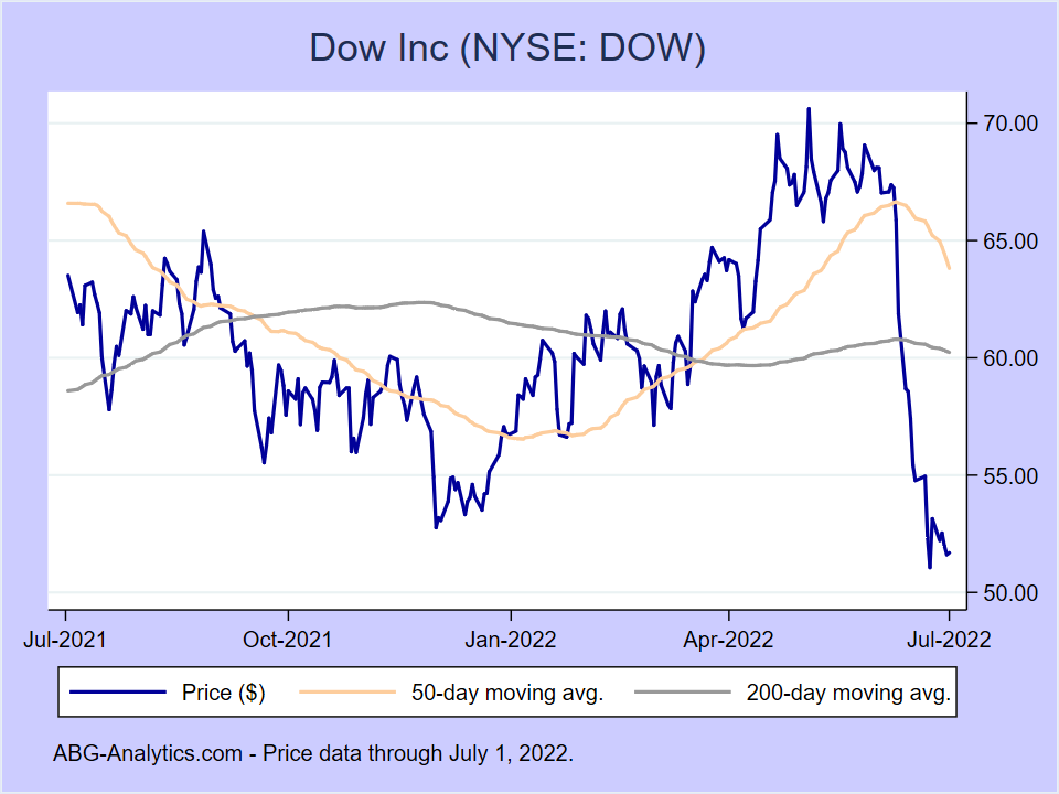 Stock price chart for Dow Inc (NYSE:DOW) showing price (daily), 50-day moving average, and 200-day moving average.