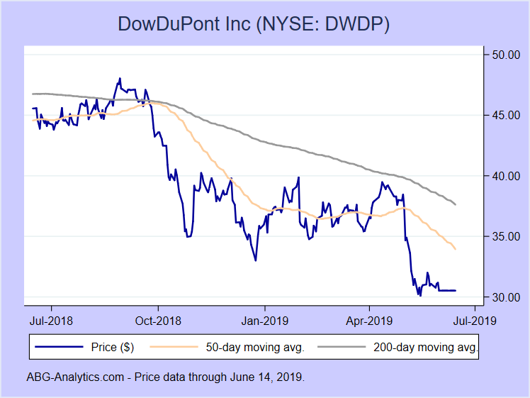 Stock price chart for DowDuPont Inc (NYSE: DWDP) showing price (daily), 50-day moving average, and 200-day moving average.  Data updated through 03/15/2019.