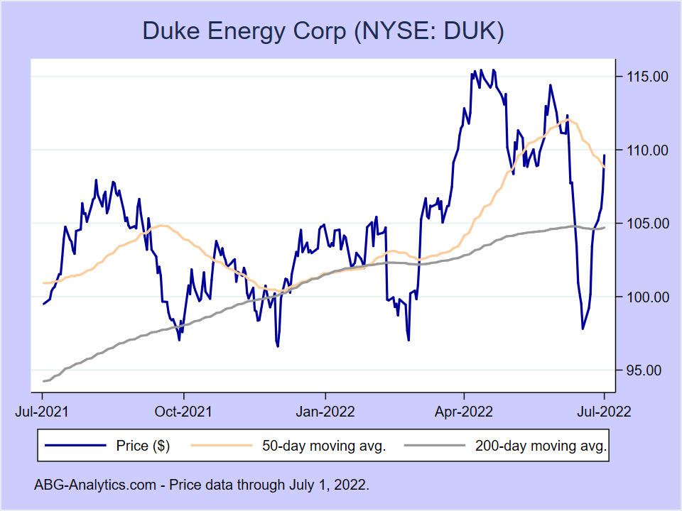 Stock price chart for Duke Energy Corp (NYSE:DUK) showing price (daily), 50-day moving average, and 200-day moving average.