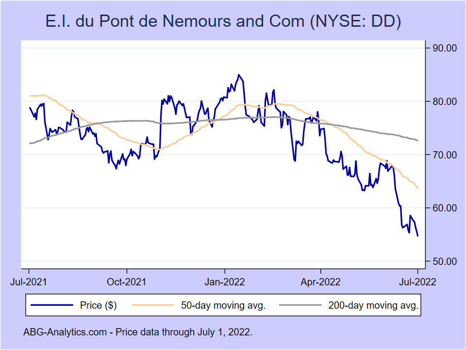Stock price chart for E.I. du Pont de Nemours and Com (NYSE:DD) showing price (daily), 50-day moving average, and 200-day moving average.