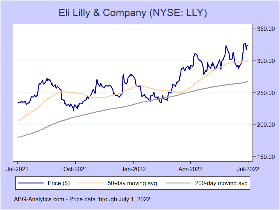 Stock price chart for Eli Lilly & Company (NYSE:LLY) showing price (daily), 50-day moving average, and 200-day moving average.