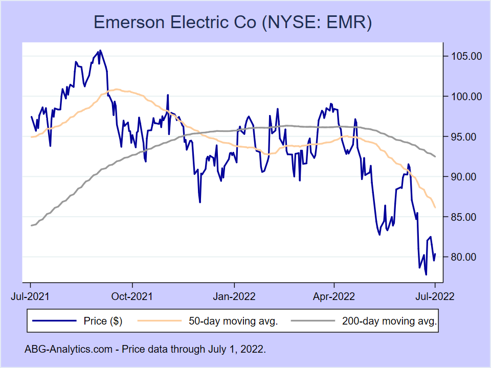 Stock price chart for Emerson Electric Co (NYSE: EMR) showing price (daily), 50-day moving average, and 200-day moving average.  Data updated through 09/20/2019.