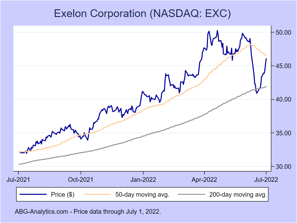 Stock price chart for Exelon Corporation (NASDAQ:EXC) showing price (daily), 50-day moving average, and 200-day moving average.