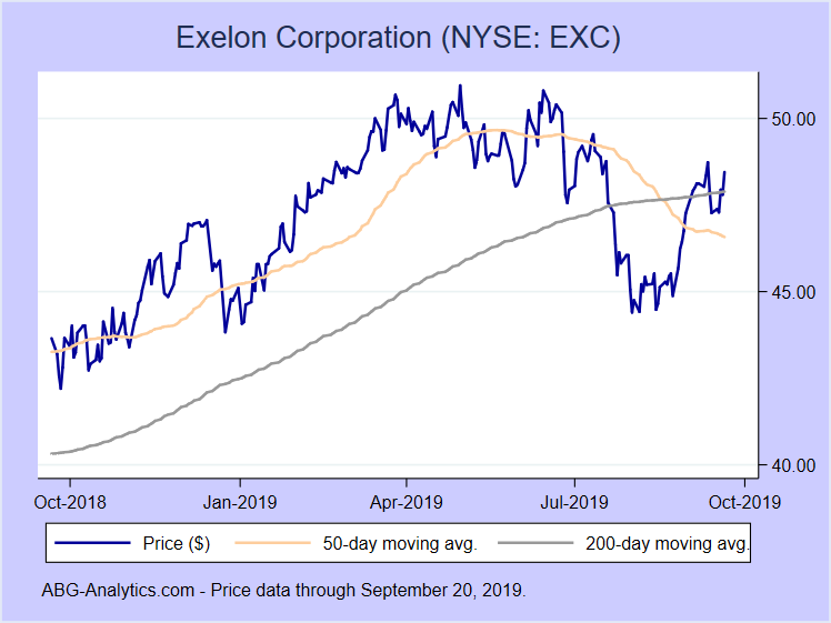Stock price chart for Exelon Corporation (NYSE: EXC) showing price (daily), 50-day moving average, and 200-day moving average.  Data updated through 03/22/2019.