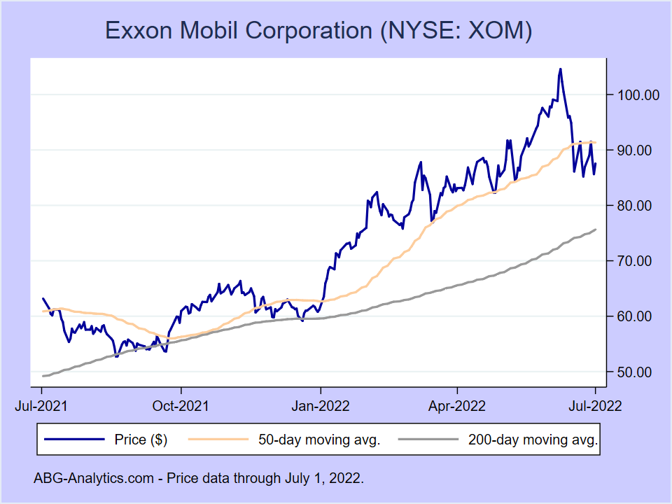 Stock price chart for Exxon Mobil Corporation (NYSE:XOM) showing price (daily), 50-day moving average, and 200-day moving average.