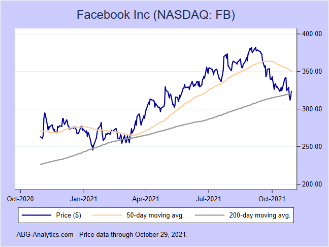 Stock price chart for Facebook Inc (NASDAQ:FB) showing price (daily), 50-day moving average, and 200-day moving average.
