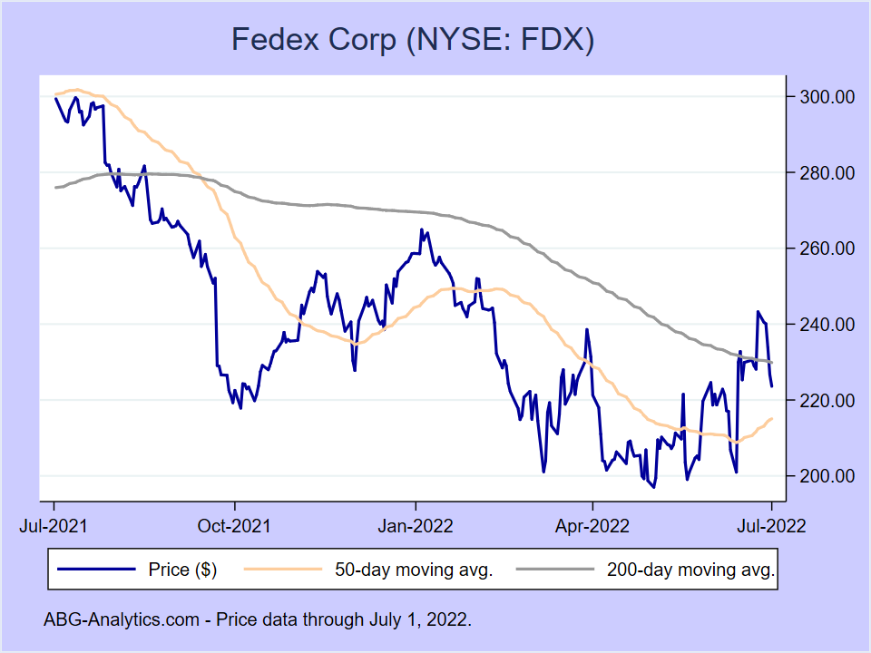 Stock price chart for Fedex Corp (NYSE:FDX) showing price (daily), 50-day moving average, and 200-day moving average.
