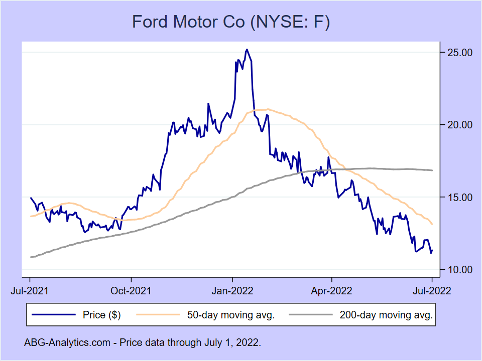 Stock price chart for Ford Motor Co (NYSE:F) showing price (daily), 50-day moving average, and 200-day moving average.