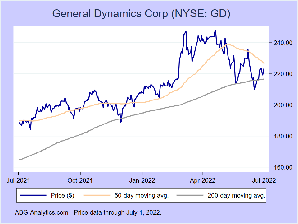 Stock price chart for General Dynamics Corp (NYSE:GD) showing price (daily), 50-day moving average, and 200-day moving average.