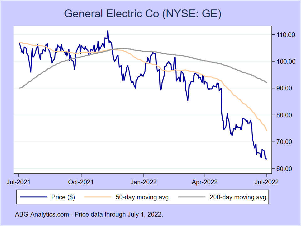 Stock price chart for General Electric Co (NYSE:GE) showing price (daily), 50-day moving average, and 200-day moving average.